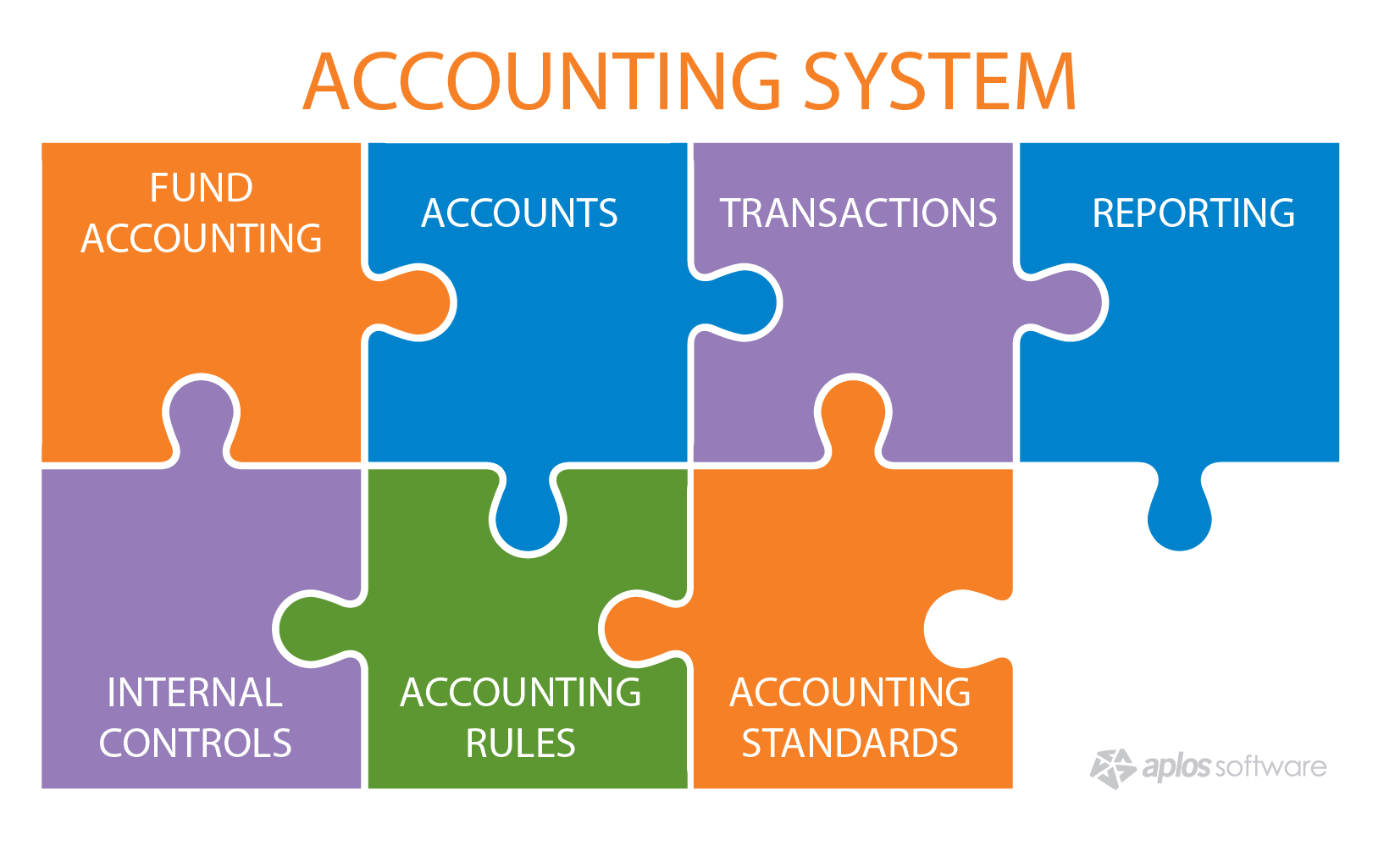 Accounting System Inforgraphic